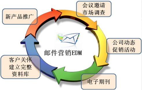 EDM邮件营销解读(一):评估邮件营销效果的指标